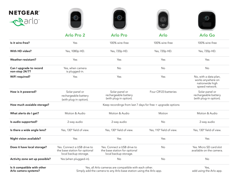 NETGEAR (VMS4430P) Arlo Pro2 1080P Wire-Free Weather-Proof 4-Camera System